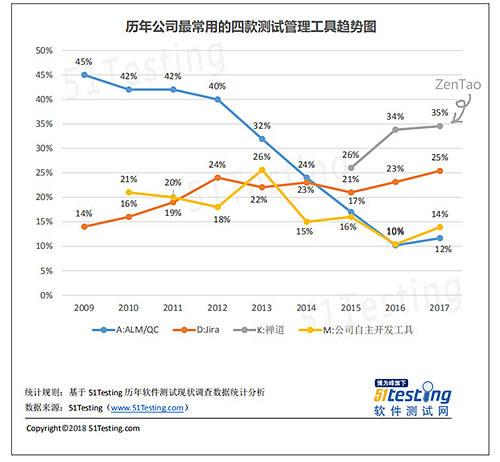 Le déclin de Quality Center au profit de Zentao