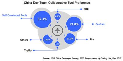 Outils de développement collaboratifs préférés des chinois